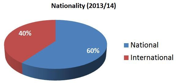 Students_Nationality
